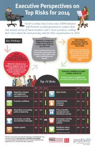 Infographic-NC-State-Protiviti-Survey-Top-Risks-2014