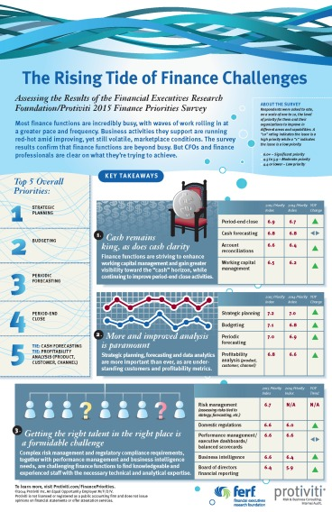 Infographic-2015-Finance-Priorities-Survey-FERF-Protiviti