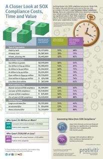 Infographic-2016-SOX-Compliance-Survey-Protiviti