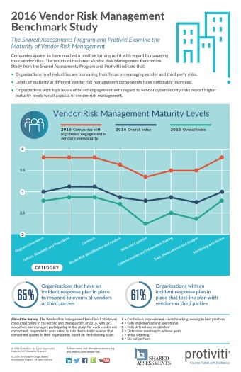 infographic-2016-vendor-risk-management-benchmark-study