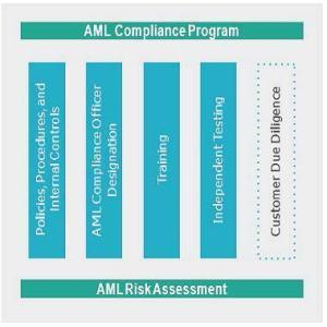 Pillars of an Effective AML Program