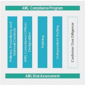 Pillars of an Effective AML Program