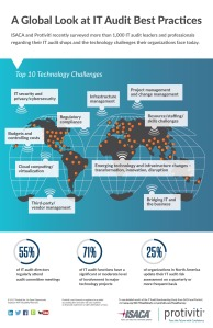 infographic-6th-annual-it-audit-benchmarking-survey-isaca-protiviti