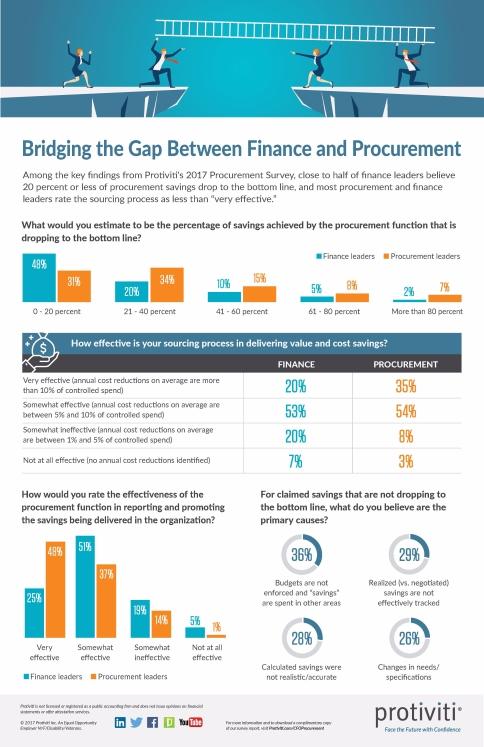 Infographic-2017-Procurement-Survey-Protiviti